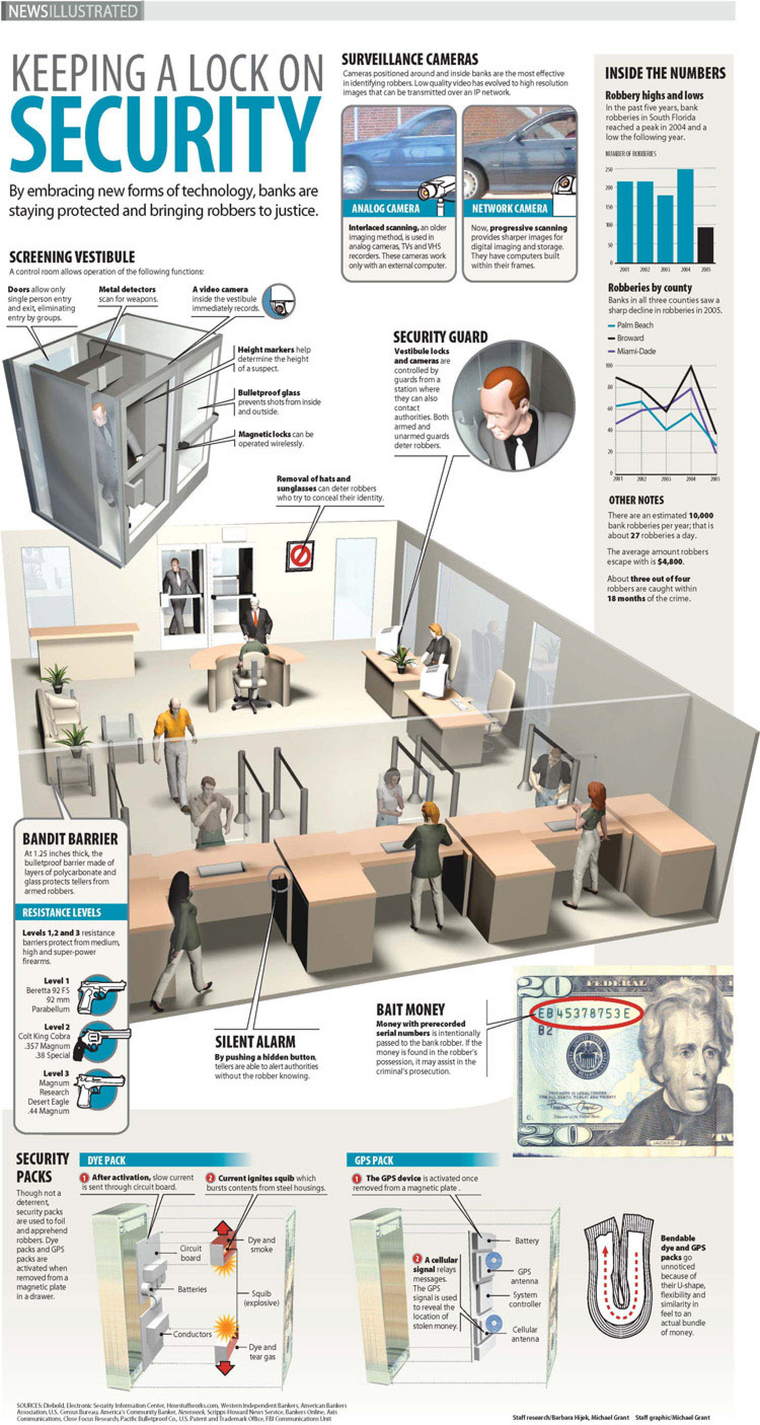 Bank Security Explained Infographic