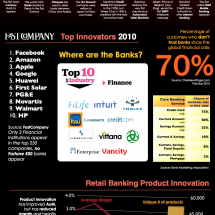  Banking on Innovation: Is There any Real Banking Innovation  Infographic