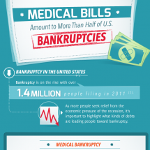 Bankruptcy in the United States Infographic