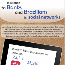 Banks and Brazilians in Social Networks Infographic