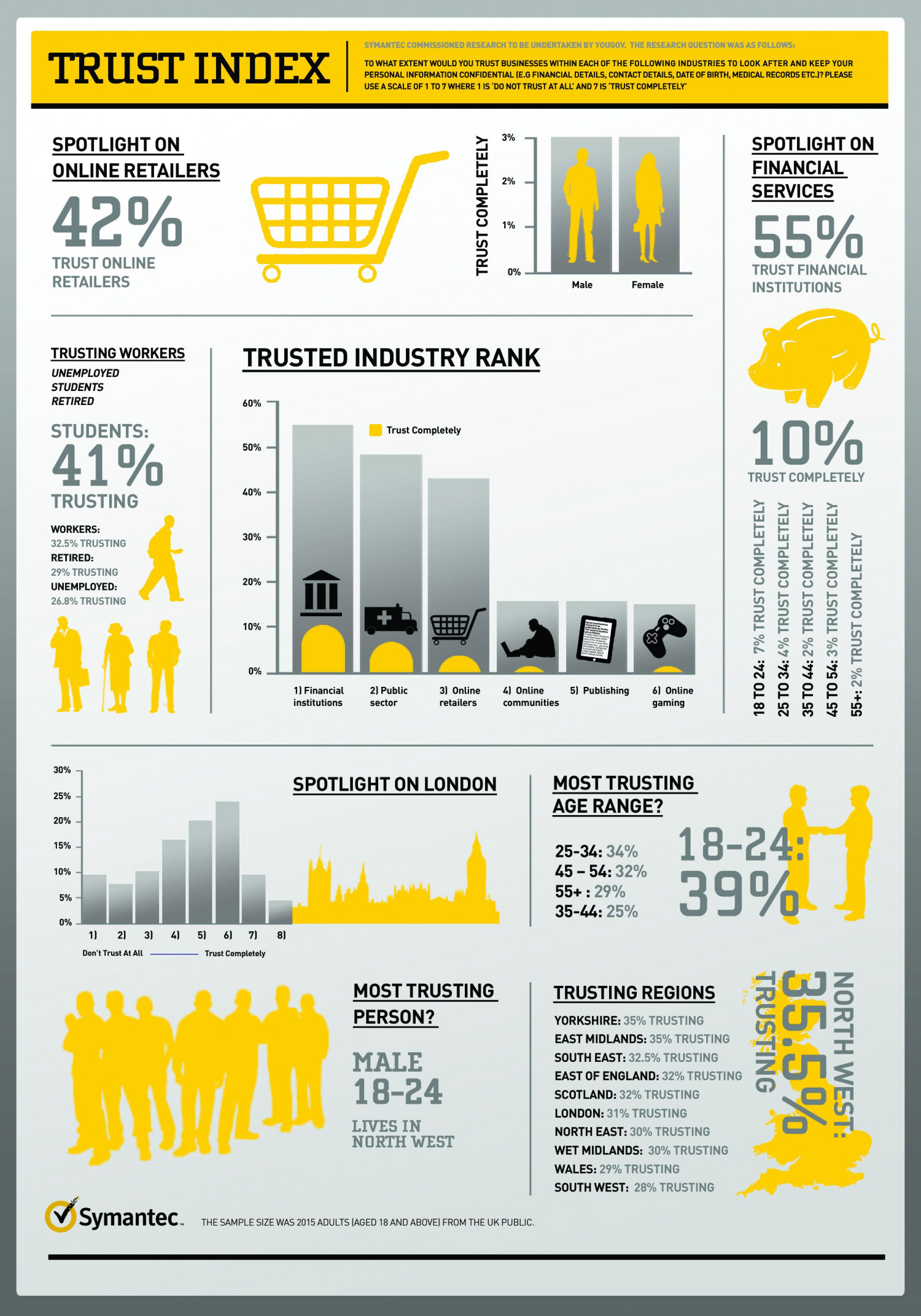 Banks Are Most Trusted With Personal Data Infographic
