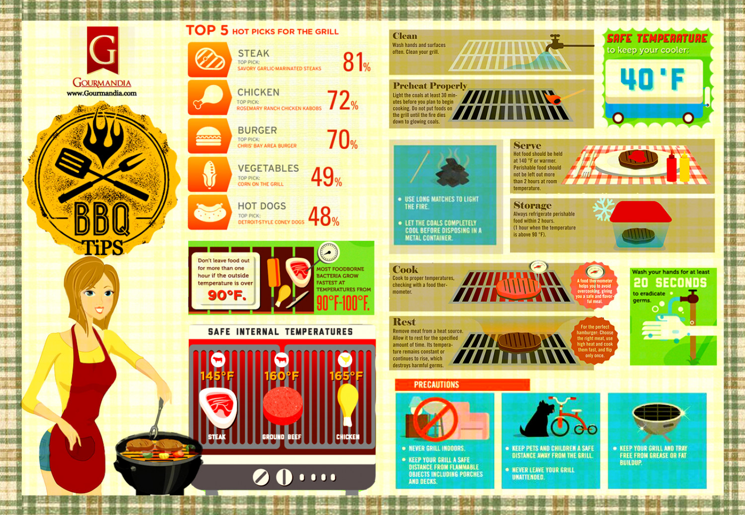 Barbecue Tips Infographic