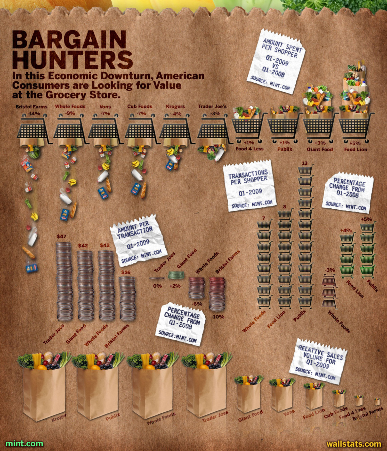 Bargain Hunters Infographic