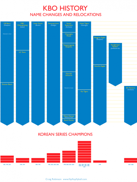 Baseball across the sea Infographic