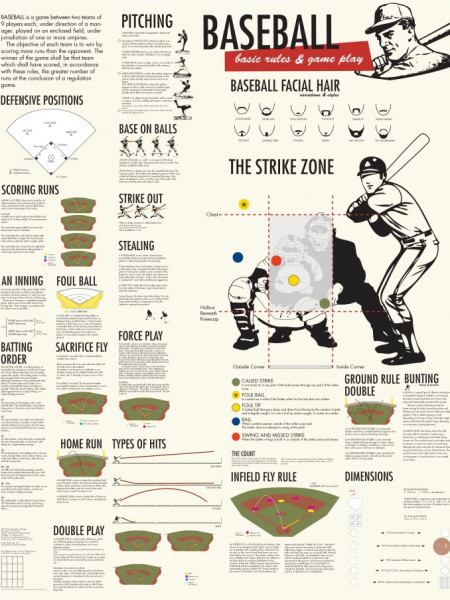 Baseball Basic Rules and Game Play Infographic