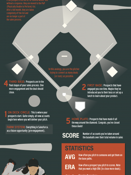 Baseball Sales Process Infographic