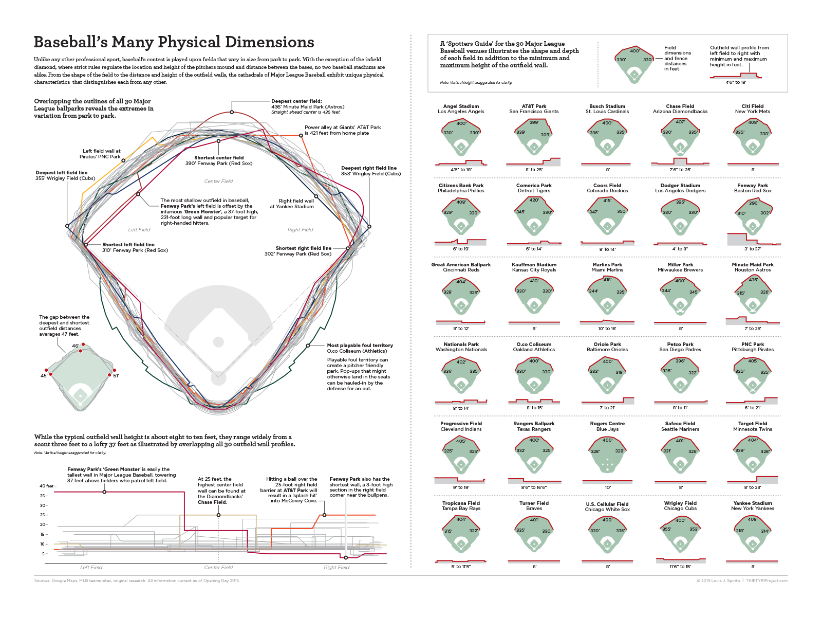 The dimensions of every big league ballpark in this cool infographic ...