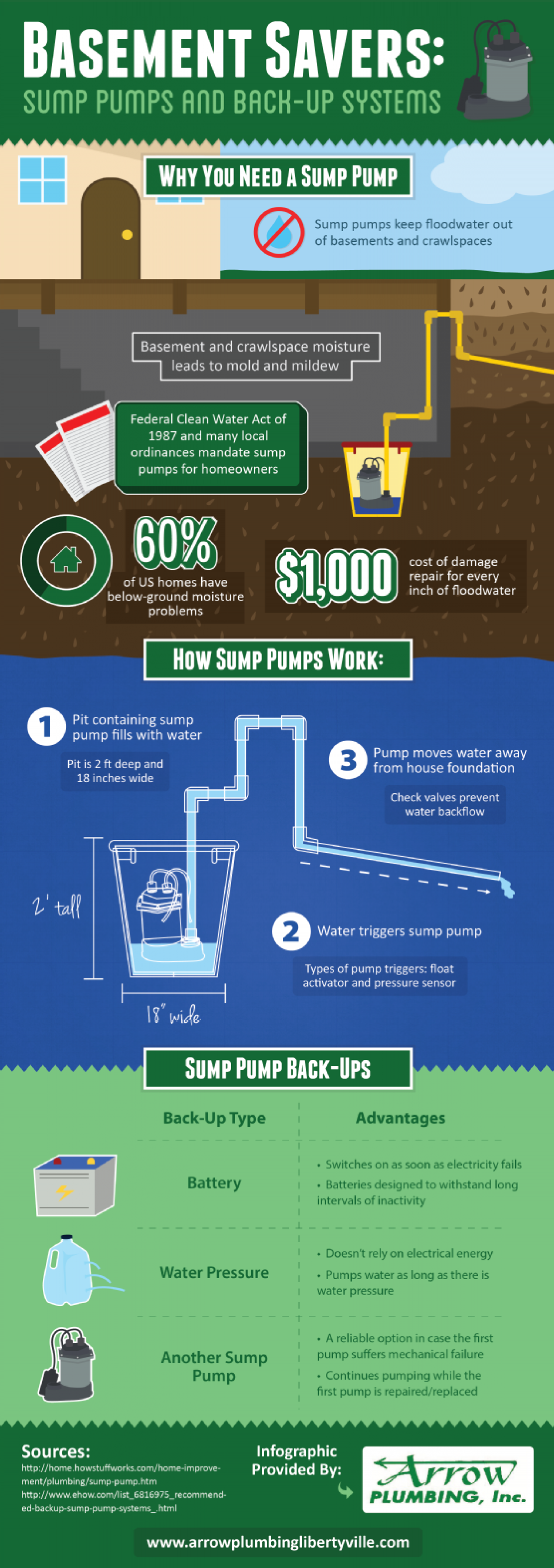 Basement Savers: Sump Pumps and Back-Up Systems Infographic
