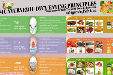 Basic Ayurvedic Diet Eating Principles Infographic