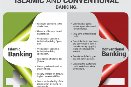 Basic Differences Between Islamic and Conventional Banking Infographic