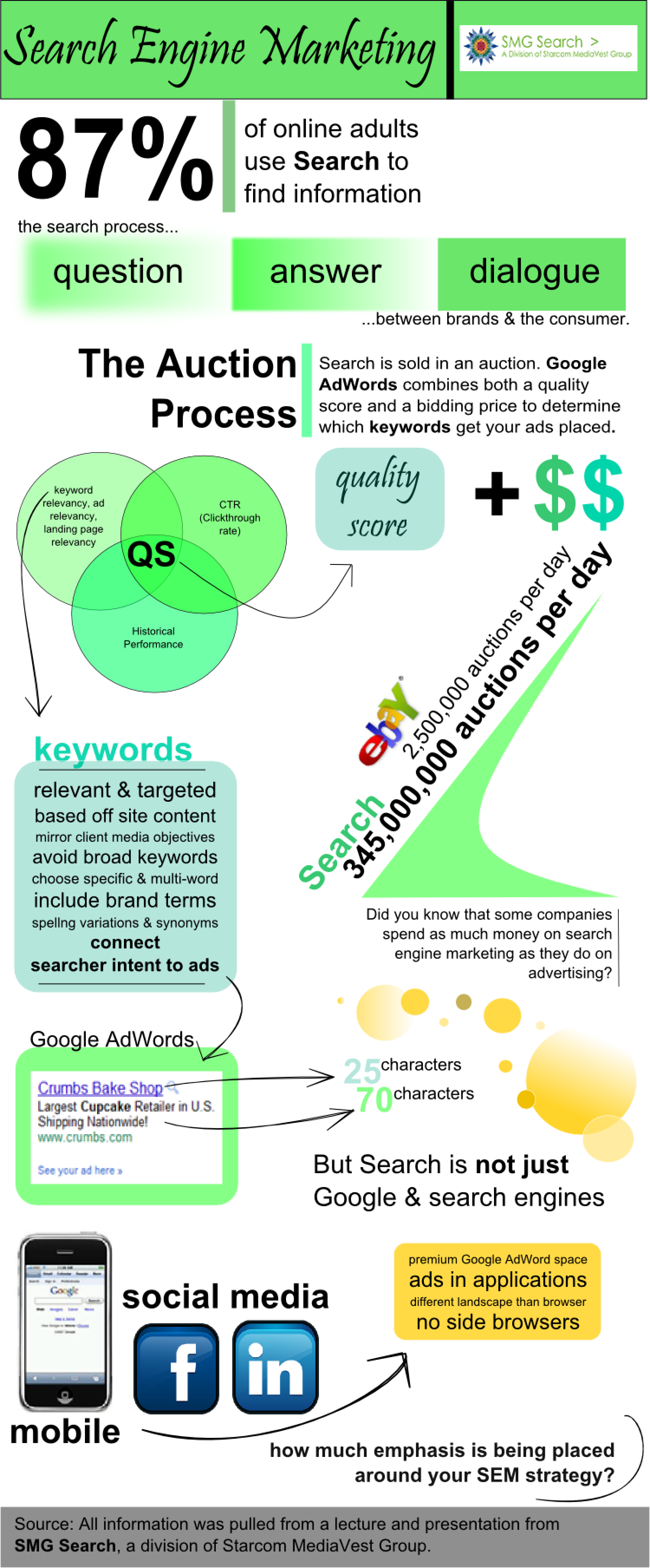 Basics of Search Engine Marketing Infographic