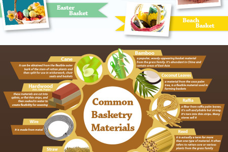Basket: Weaving through Time and History Infographic