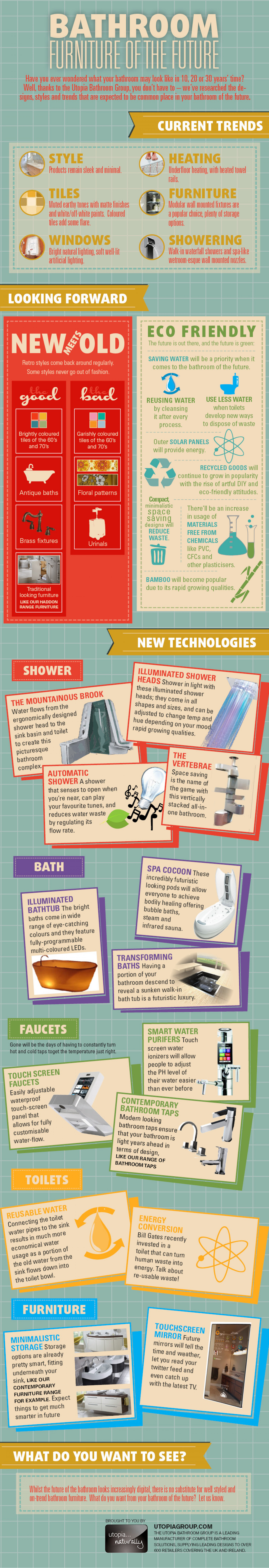 Bathroom Furniture of the Future Infographic