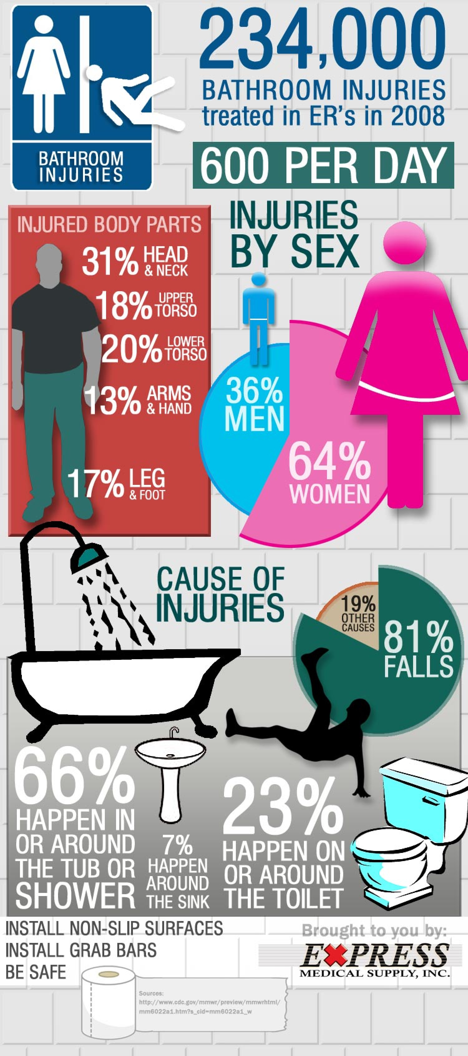 Bathroom Injuries Infographic