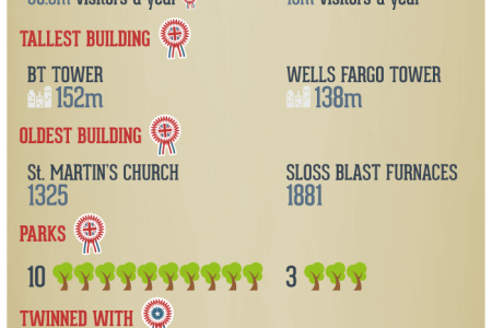 Battle of the Birminghams Infographic