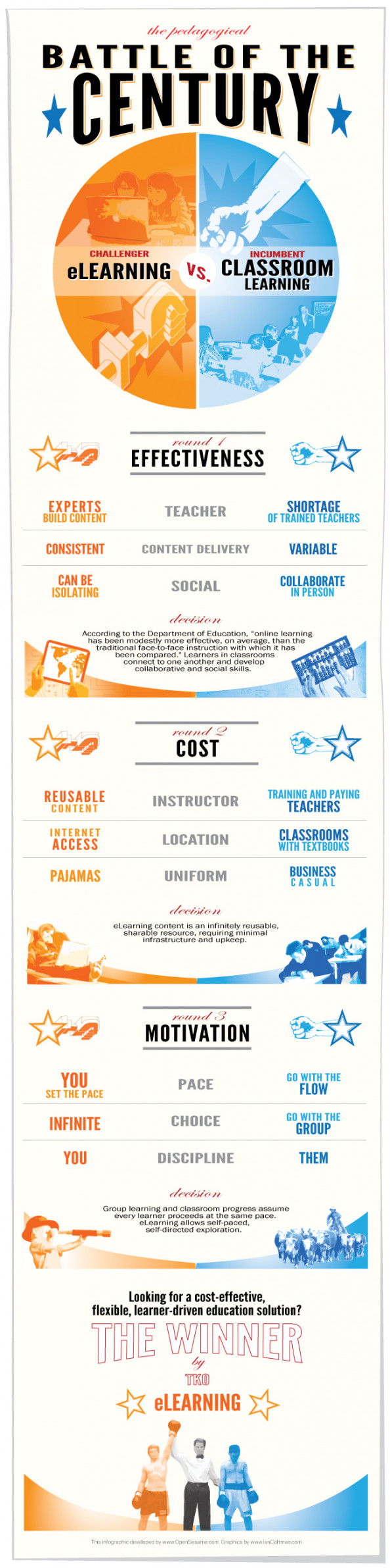 Battle of the Century: eLearning vs. Classroom Learning Infographic