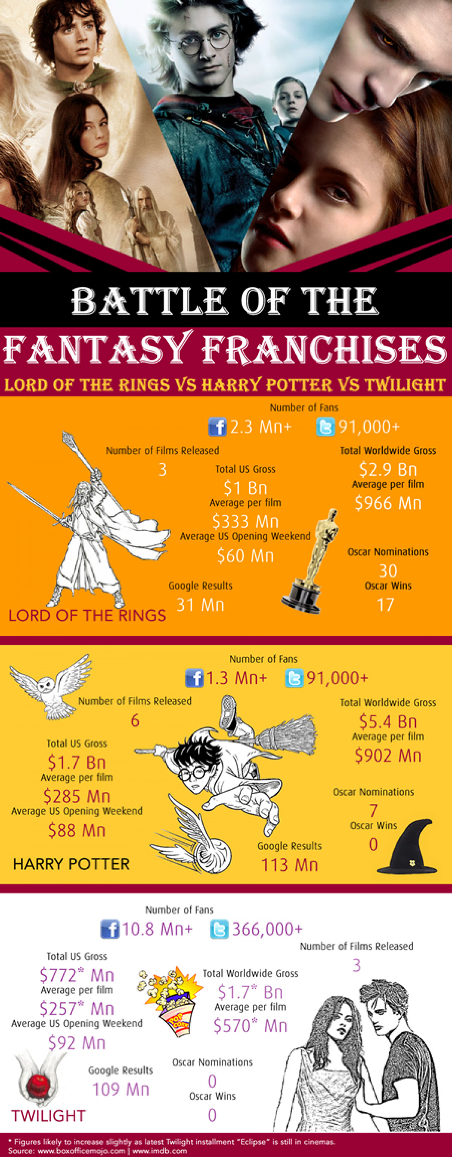 Battle of the Fantasy Franchises Infographic