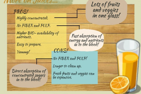Battle of the Health Beverages: Juices VS Smoothies Infographic