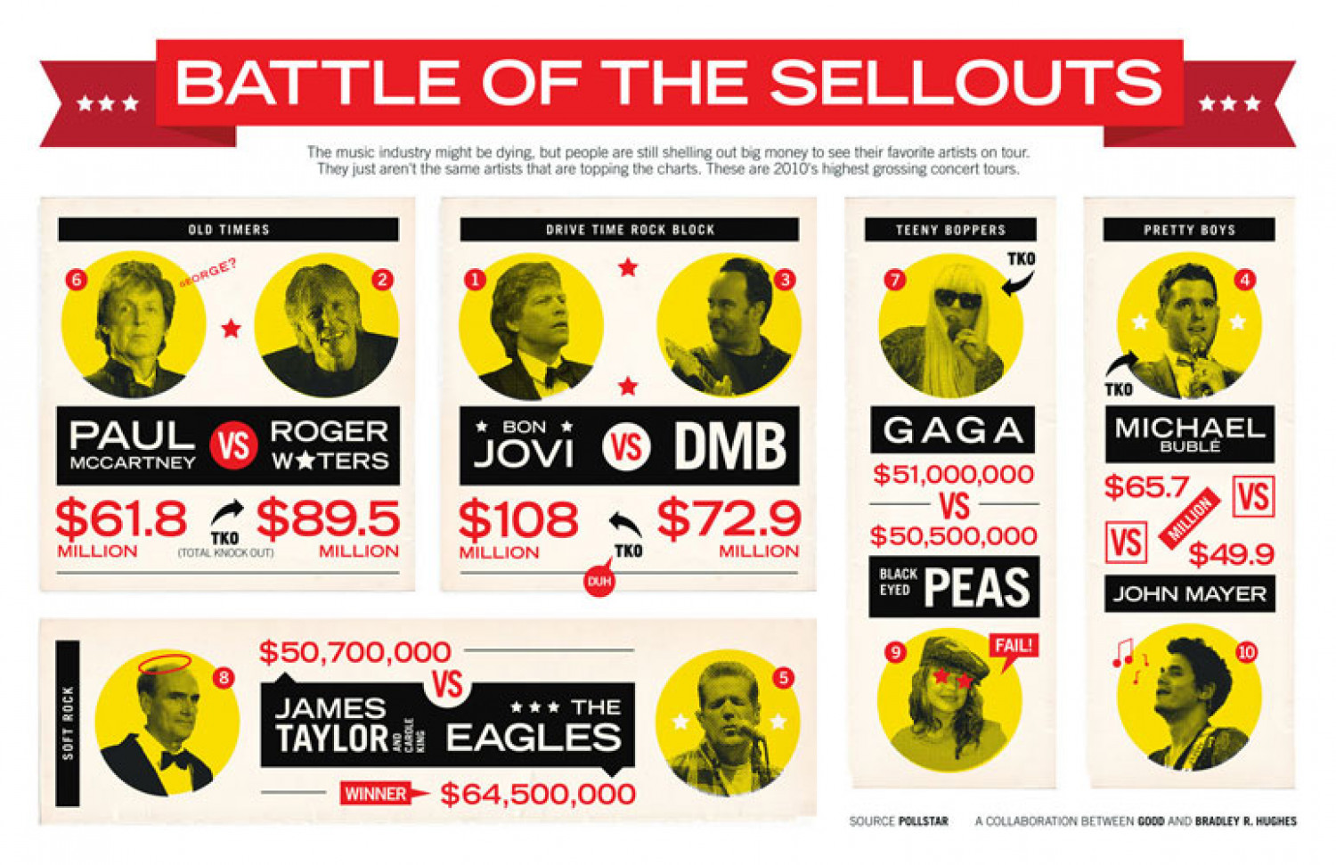 Battle of the Sellouts  Infographic