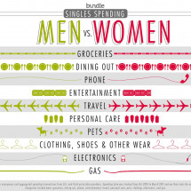 Battle of the sexes: Who spends more, men or women? Infographic