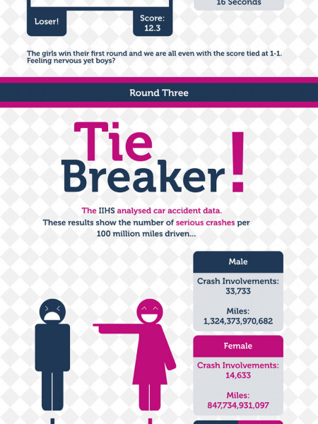 Who's the better driver? Battle of the sexes Infographic