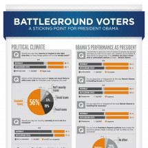 Battleground Voters: A Sticking Point for President Obama Infographic