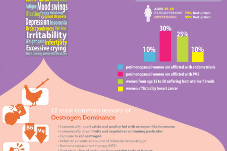 Battling Hormonal Imbalance with Natural Progesterone Cream Infographic