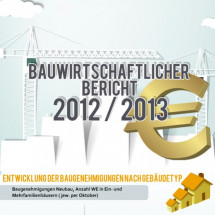 Baugewerbe 2013: Die Branche in Zahlen Infographic