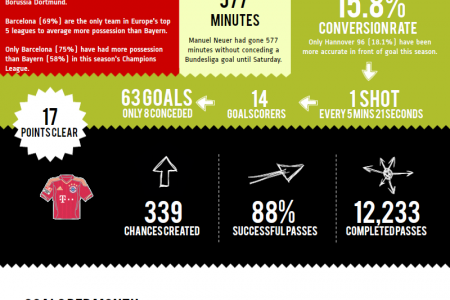 Bayern Munich 2012/13 Season so far Infographic