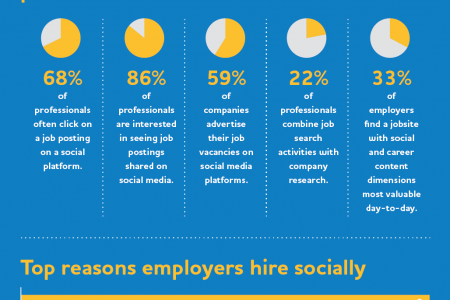 Bayt.com Infographic: Social Recruiting in the Middle East and North Africa Infographic