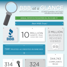 BBB at a Glance Infographic