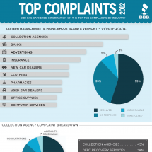 BBB's Top Complaints of 2012 Infographic