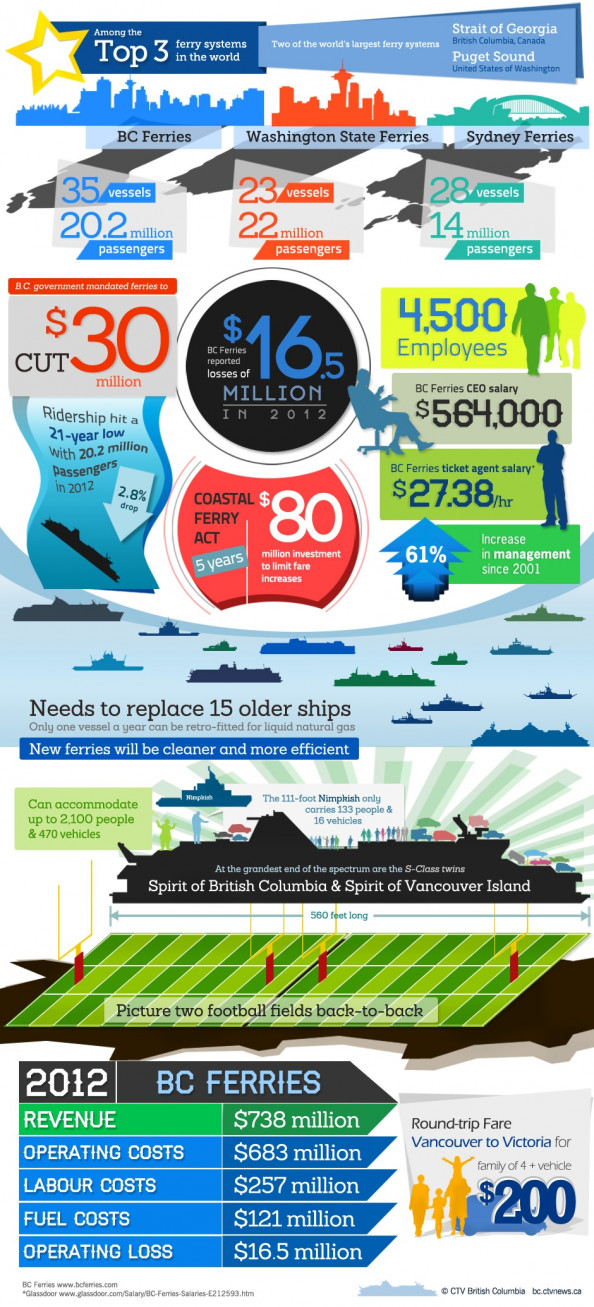 B.C. Ferries - Sink or Swim? Infographic