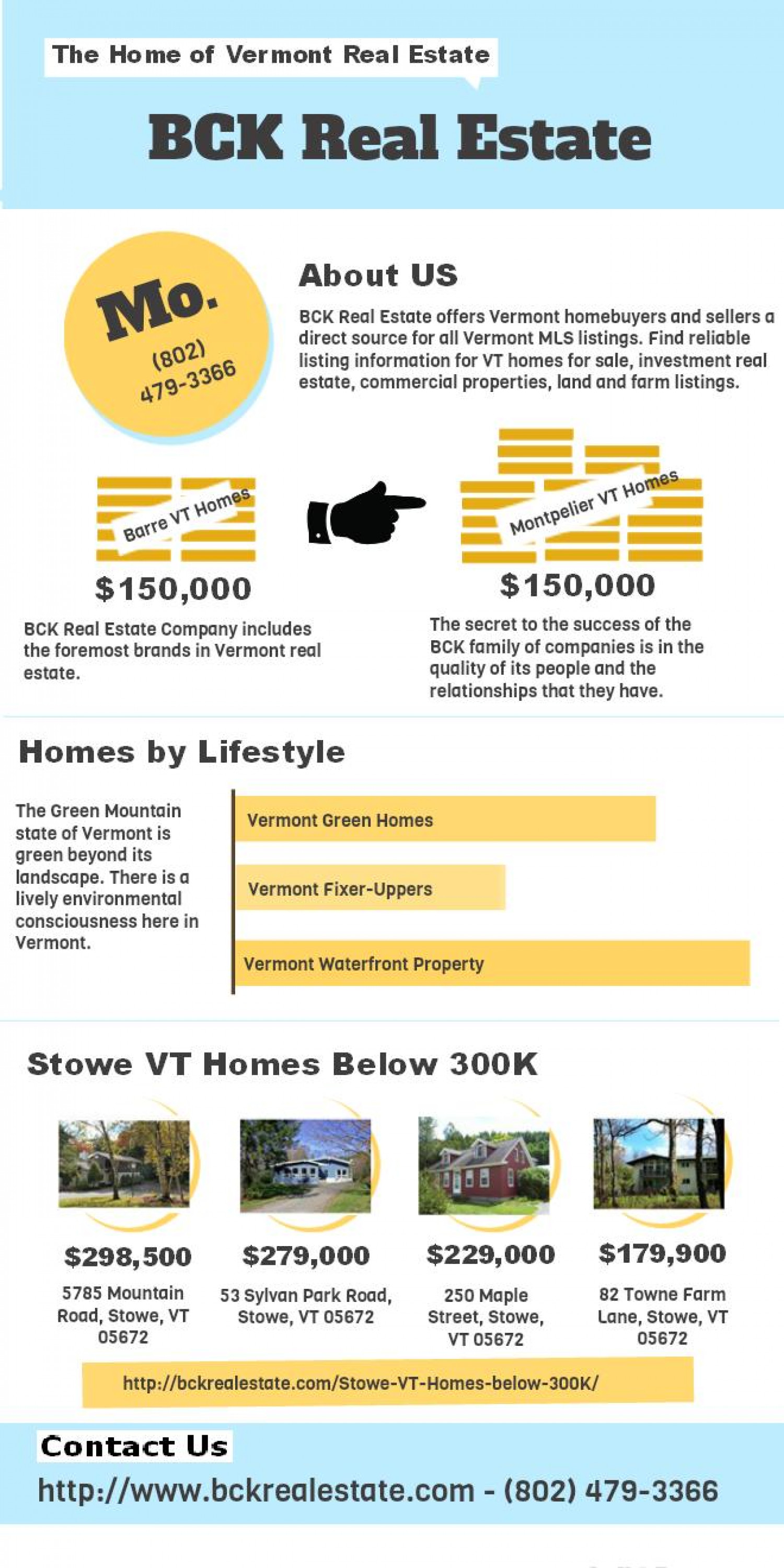 BCK Real Estate For All Your Property Requirements in Vermont Infographic