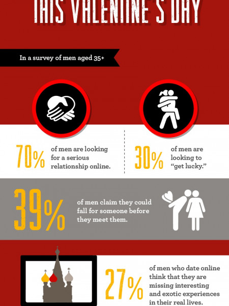 Be Mine Online: What Guys Really Want this Valentine's Day Infographic