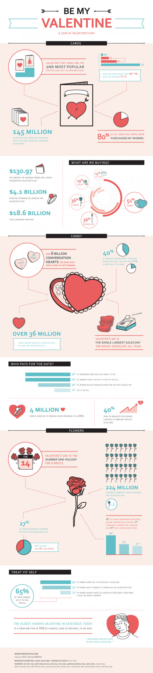 Be My Valentine: A Look at Valentine