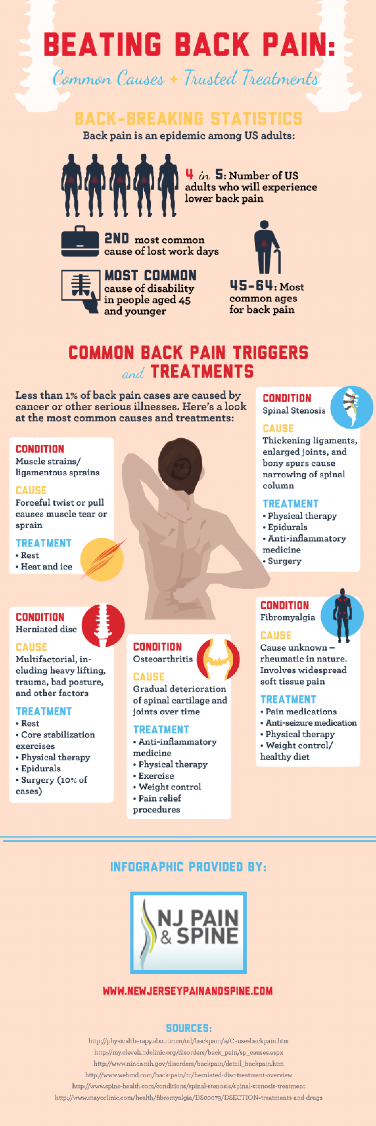 Beating Back Pain: Common Causes and Trusted Treatments  Infographic