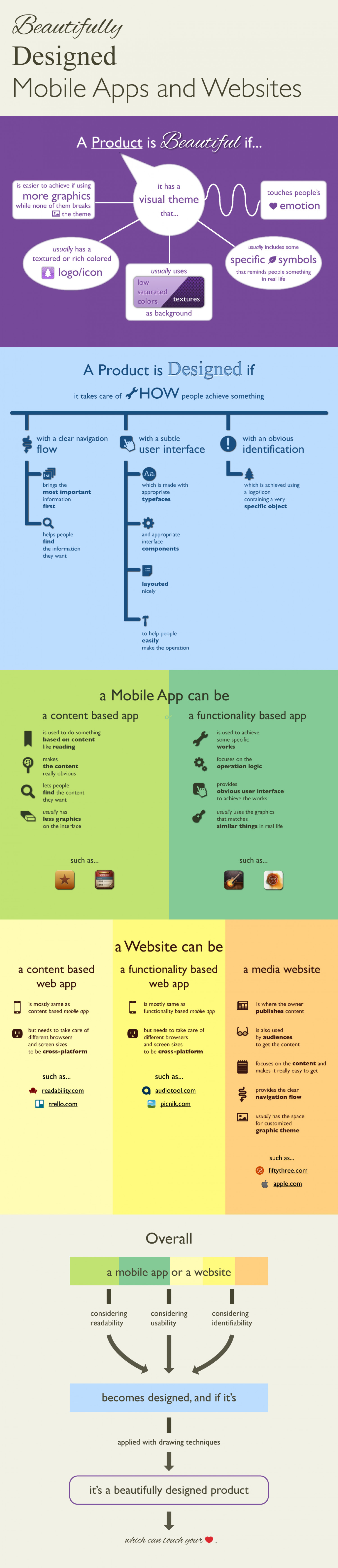 Beautifully Designed Mobile Apps and Websites Infographic