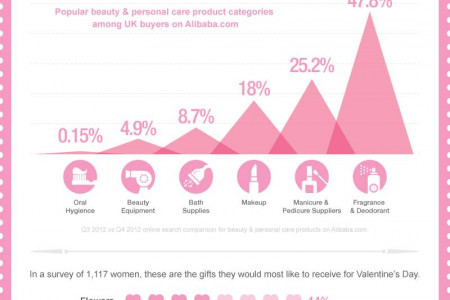 Beautify yourself for Valentine's Day Infographic