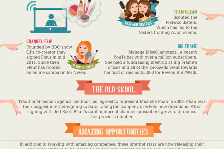 Beauty & the Web: How the World Became A Beauty Expert Infographic