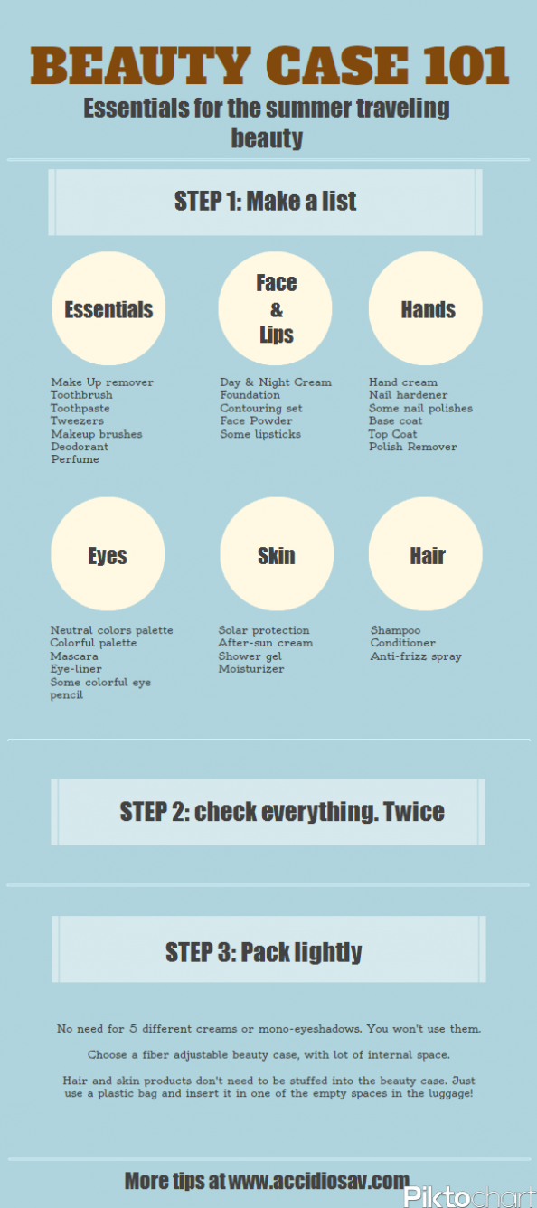 Beauty Case 101: Essentials for the summer traveling beauty Infographic