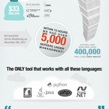 Because every application needs New Relic Infographic