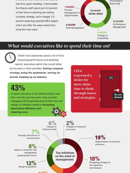 Become a More Effective Banking Executive Infographic