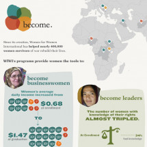 Become: How Women for Women International Helps Women Survivors of War Rebuild Their Lives Infographic