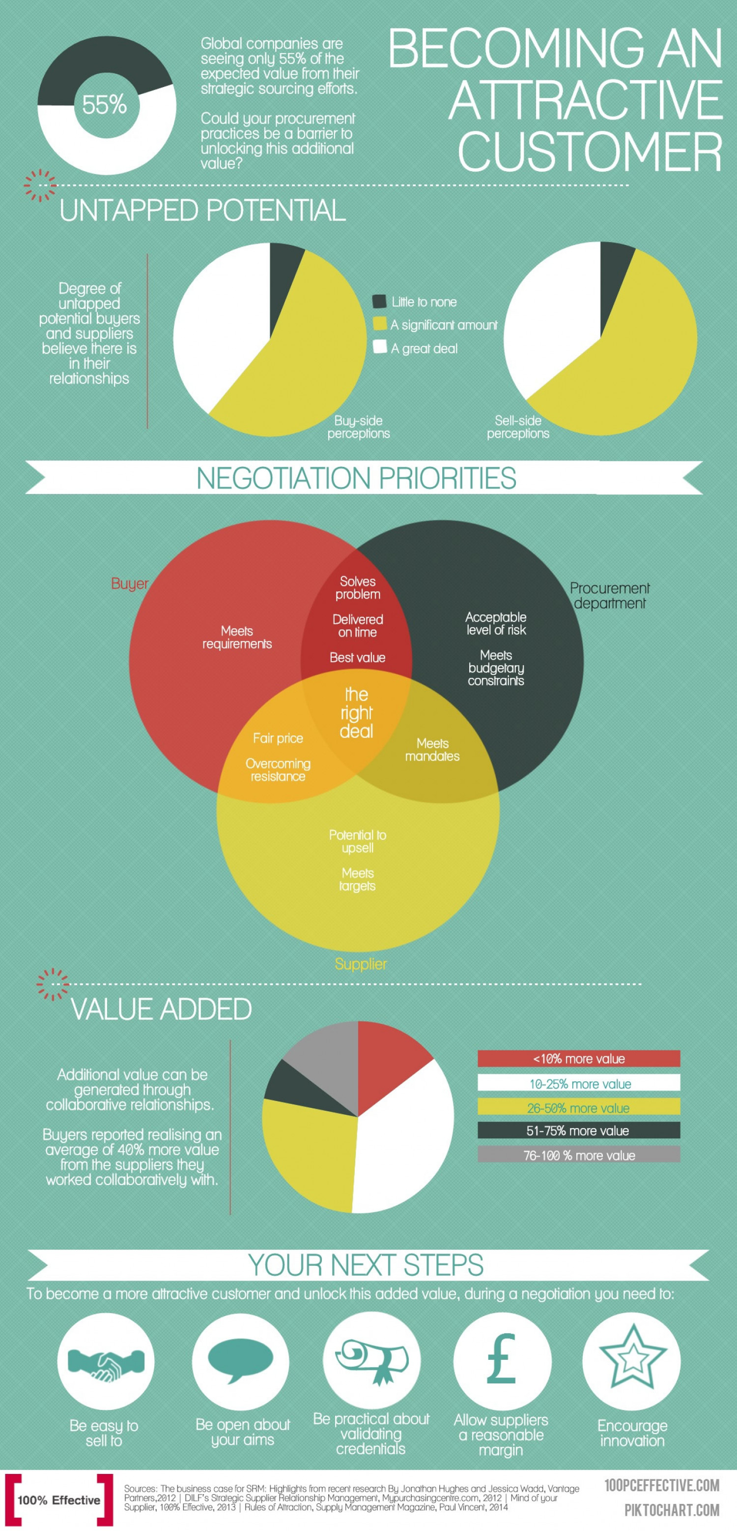 Becoming an Attractive Customer Infographic