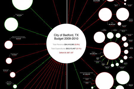 Bedford Budget Poster (2009-2010) Infographic