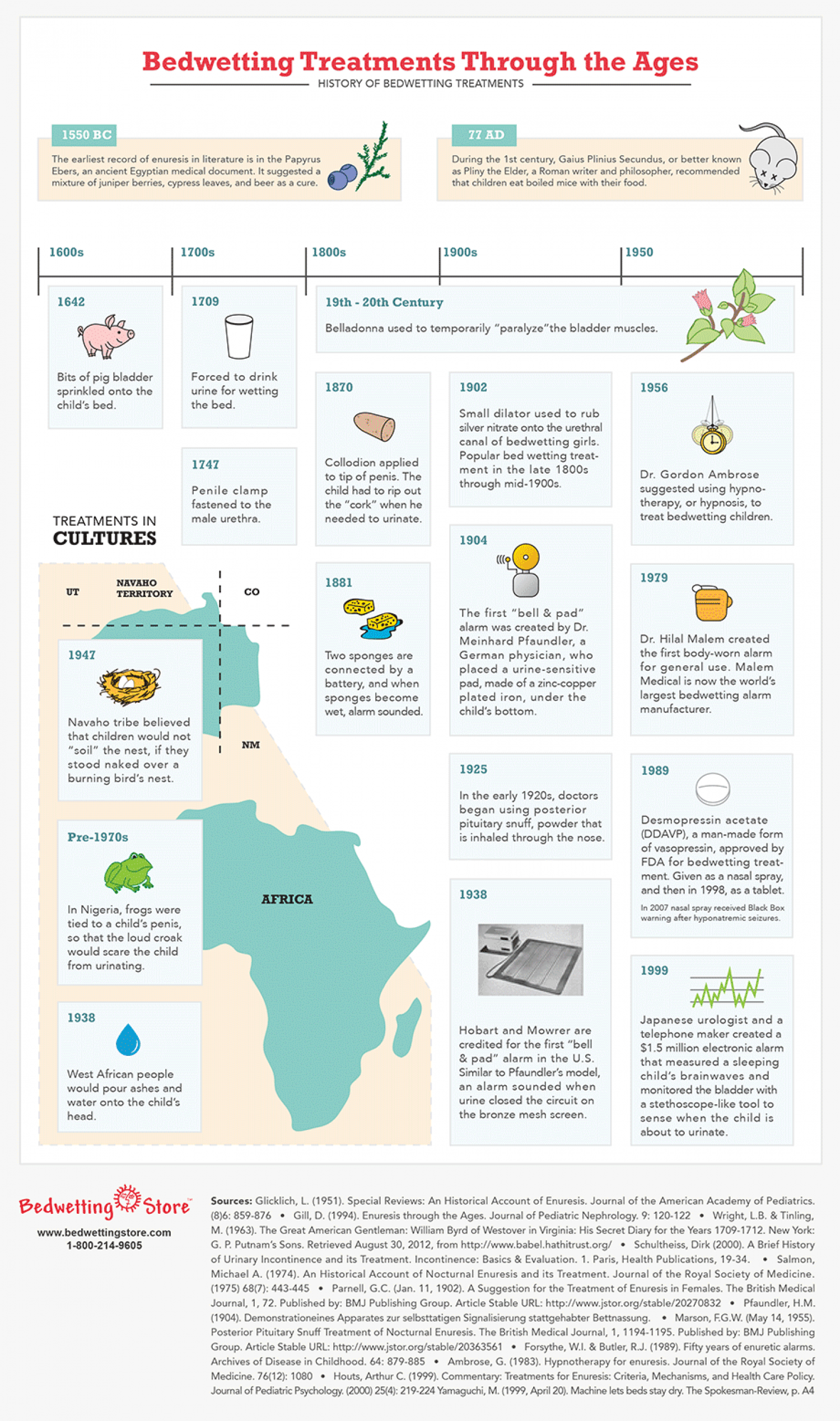 Bedwetting Treatments Through the Ages Infographic
