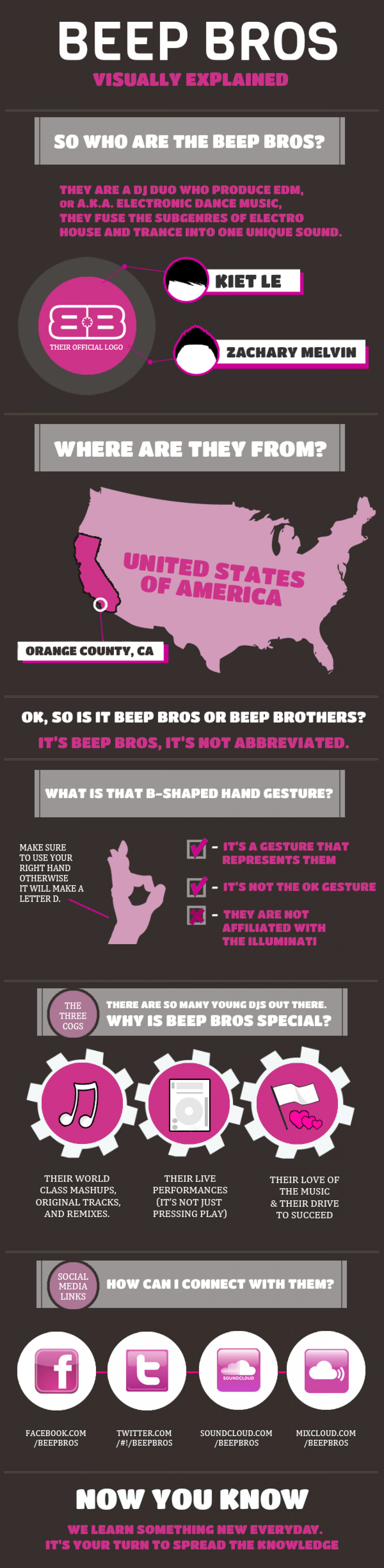 BEEP BROS Visualized Infographic