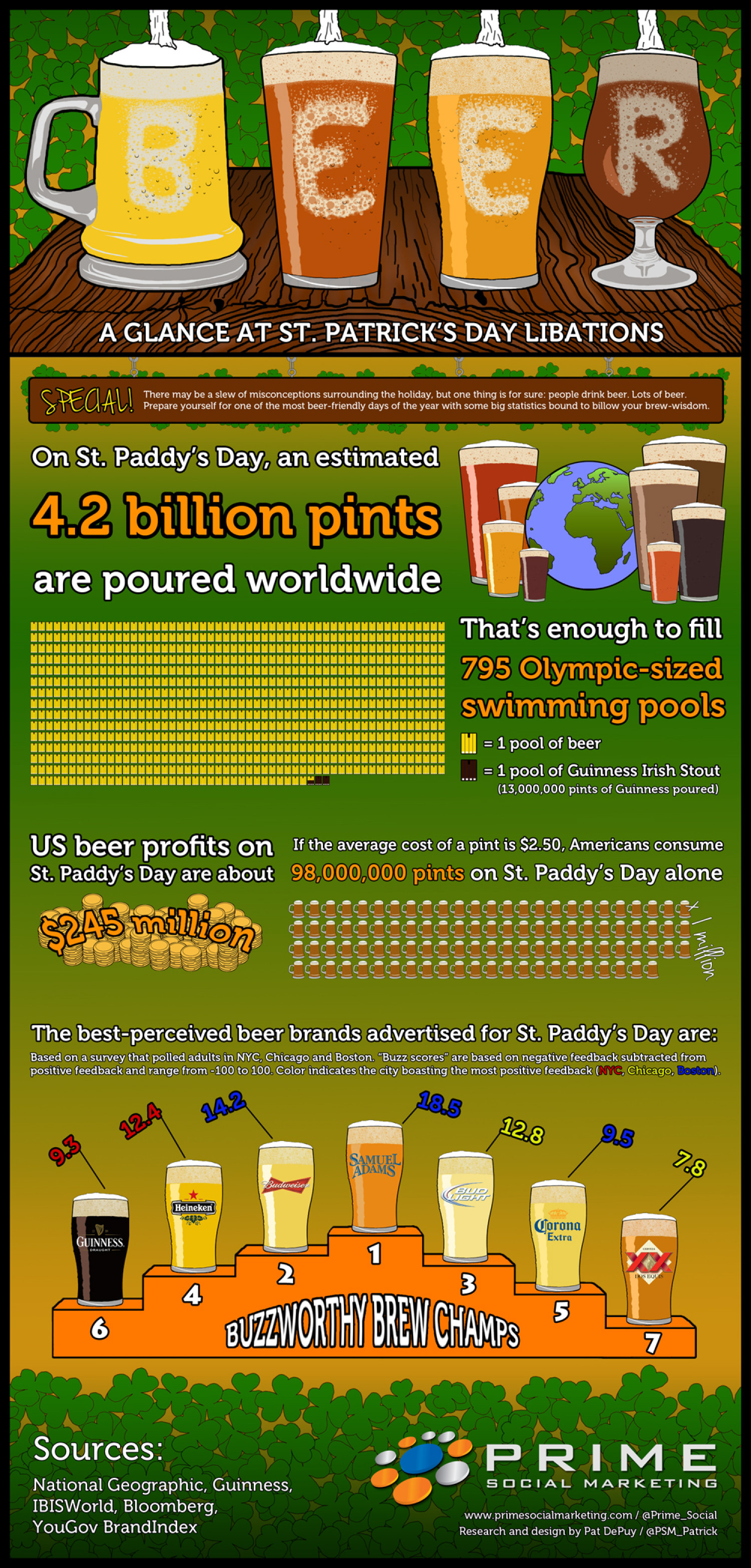 Beer: A glance at St. Patrick's Day libations Infographic