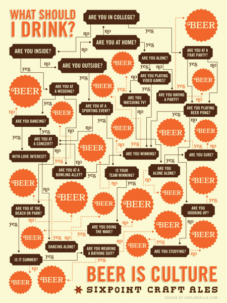 Beer is Always the Right Answer Infographic